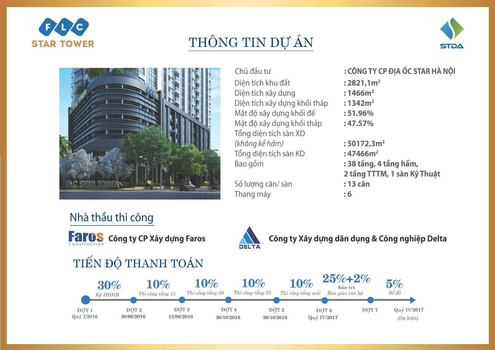 FLC Star Tower - Diện mạo mới khu vực Hà Đông