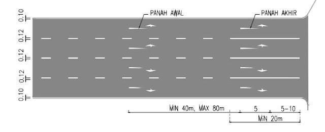 kegunaan marka jalan garis putus-putus