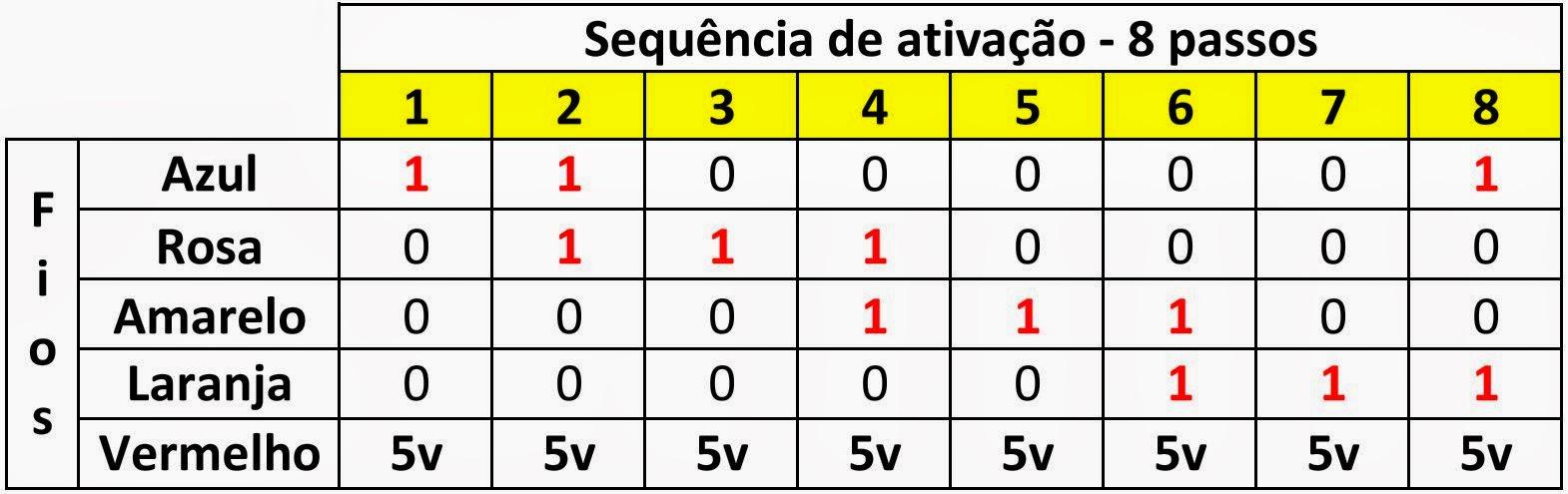 Sequencia de ativação - 28BYJ-48