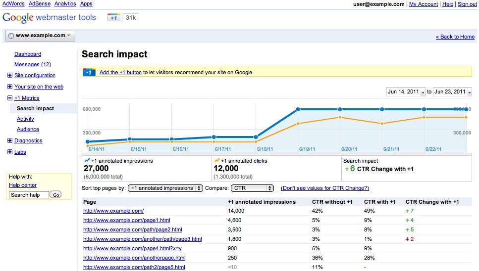 تقرير بواسطة Search Impact يوضح تأثير أستخدام زر +1