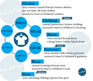 Synonyms: clothes; clothing; dress; garment; wear; gear