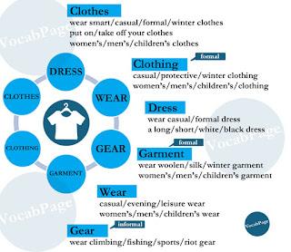 Synonyms: clothes; clothing; dress; garment; wear; gear
