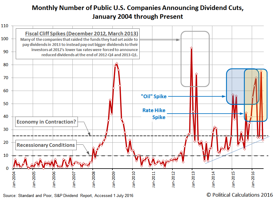 Monthly Number of Public U.S. Companies Announcing Dividend Cuts, January 2004 through July 2016