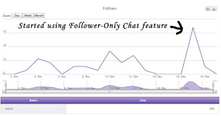 Follower-Only Chat Stats Twitch.tv