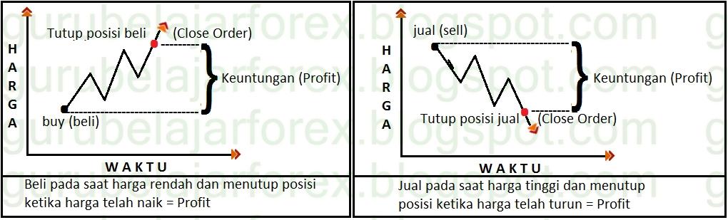 Cara cepat dapat profit di forex