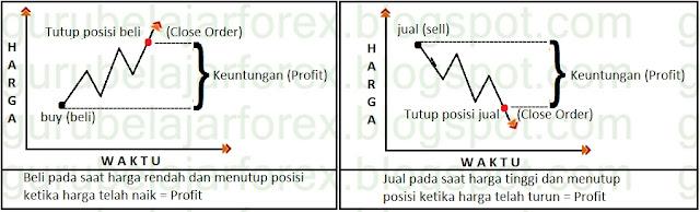 Di dalam artikel ini telah dirangkum beberapa Cara Cepat Belajar Forex Untuk Pemula Dari 0 hingga Bisa