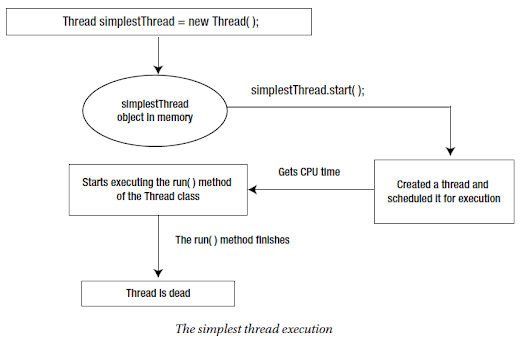 How to create thread in Java 8