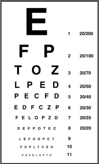 ... 20 feet from the chart what the average person would see at just 15  feet from the chart. When is the last time that you had your vision tested  by a ...