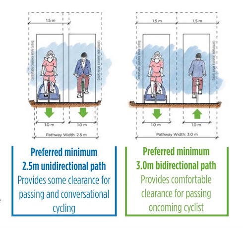 http://vancouver.ca/files/cov/design-guidelines-for-all-ages-and-abilities-cycling-routes.pdf