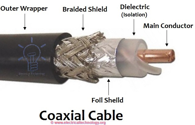 Transmission Media And Tools
