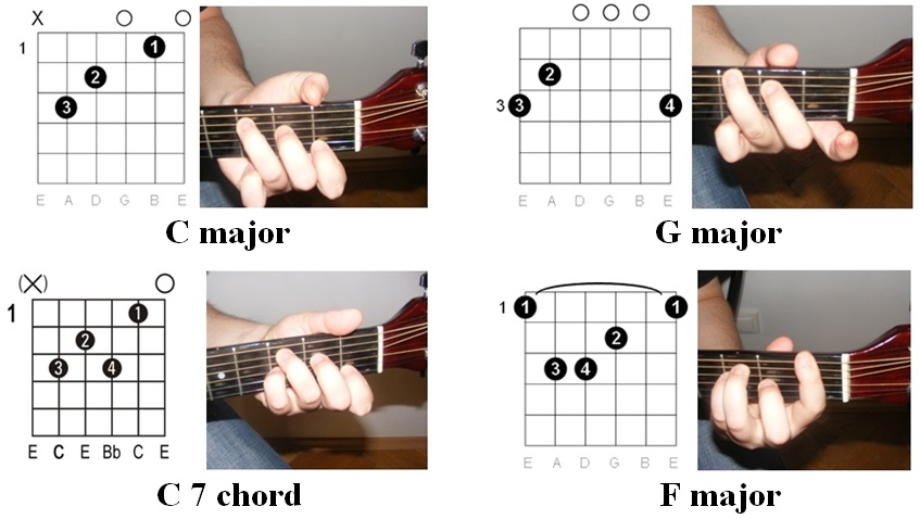 Easy Guitar Chords Have You Ever Seen The Rain