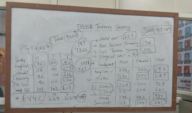 DSSSB Teachers Vacancy