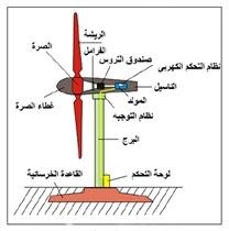 تشغيل وصيانة وتركيب توربينات الرياح PDF