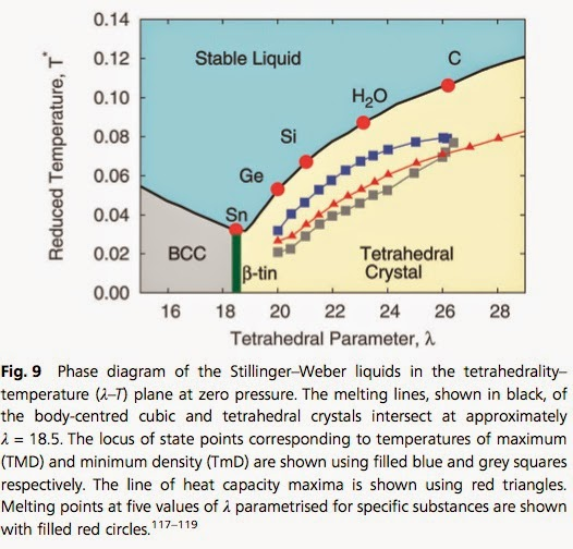 Condensed Concepts  A Unified Phase Diagram For