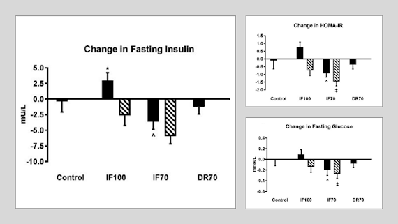 Intermittent Fasting Beats Isocaloric Continuous Dieting (Fat Loss & Health) | New Study + Research Update 12/18 14