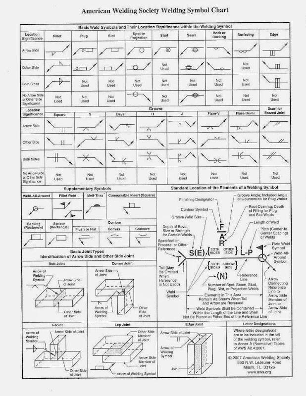 Aws Welding Symbol Chart Aws Welding Symbol Chart