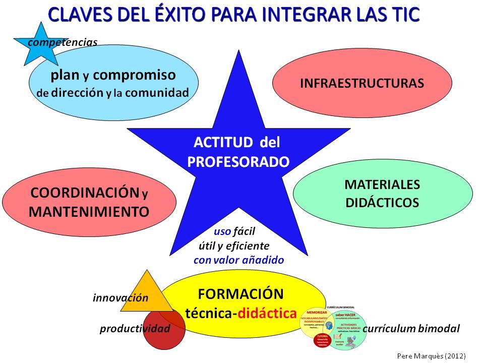 Las TIC como herramienta para la calidad de la educación