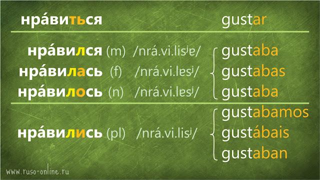 conjugación del verbo нравиться ruso en pasado