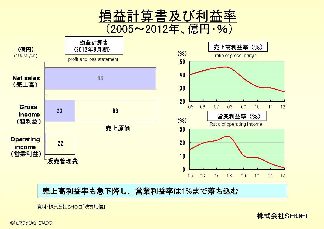 株式会社SHOEIの損益計算書及び利益率