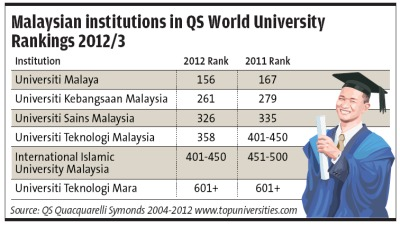 QS World University Rankings Malaysia
