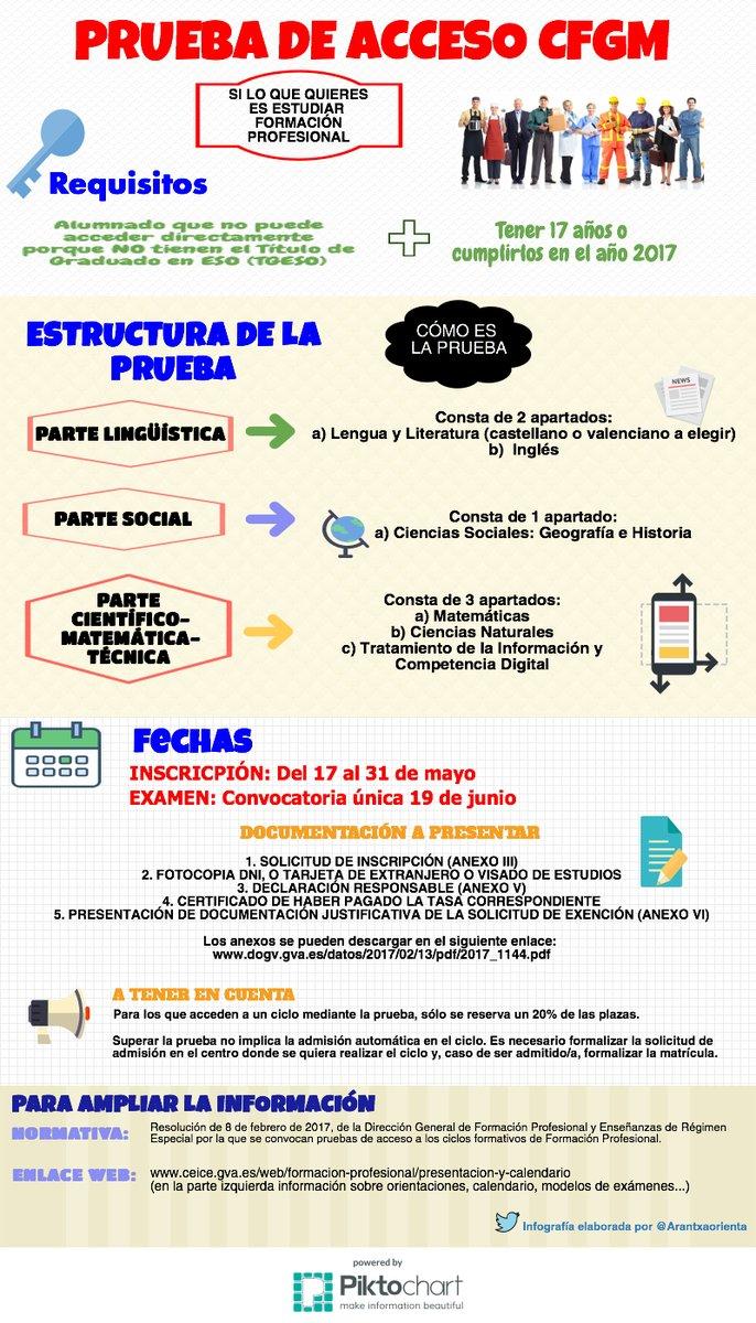 acceso prueba ciclos grado medio Valencia
