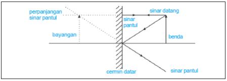Cahaya Materi Fisika Lengkap Artikel Materi