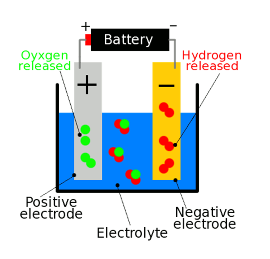 Diagram Of Electrolysis From 9