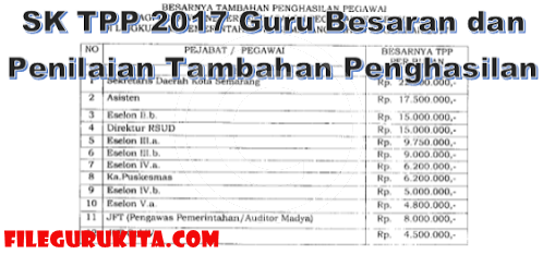 SK TPP 2017 Guru Besaran dan Penilaian Tambahan Penghasilan filegurukita