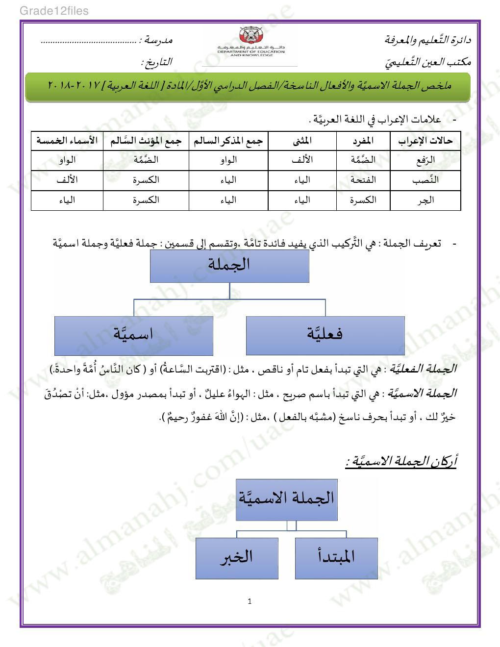 ملخص الجملة الاسمية والأفعال الناسخة الصف الثاني عشر لغة عربية الفصل الأول 2018 2019 المناهج الإماراتية