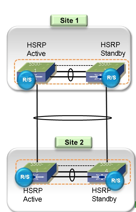 HSRP seperation with Nexus 5000 switches in DCI environment | CCIE
