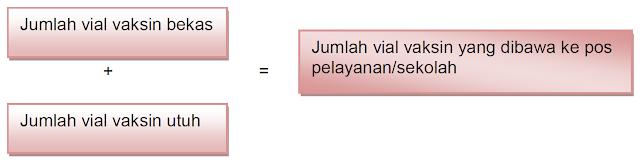Perhitungan Jumlah vaksin yang dibawa ke pos pelayanan/sekolah, posyandu, utuh bekas ditambah sama dengan, rumus, formula