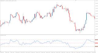 Relative strength index indicator forex
