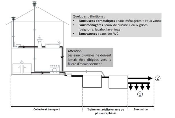 breuillet nature l assainissement non collectif. Black Bedroom Furniture Sets. Home Design Ideas