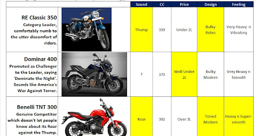 Is it really Dominar 400 vs Classic 350?