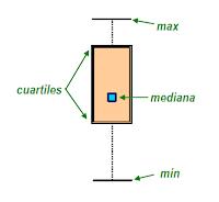 Figura 15: Ejemplo de representación box plot de un conjunto de datos.