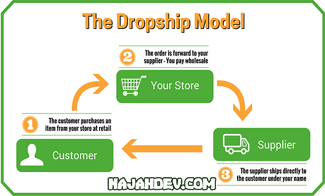 ☑ الدروب شيبينغ (Dropshipping)