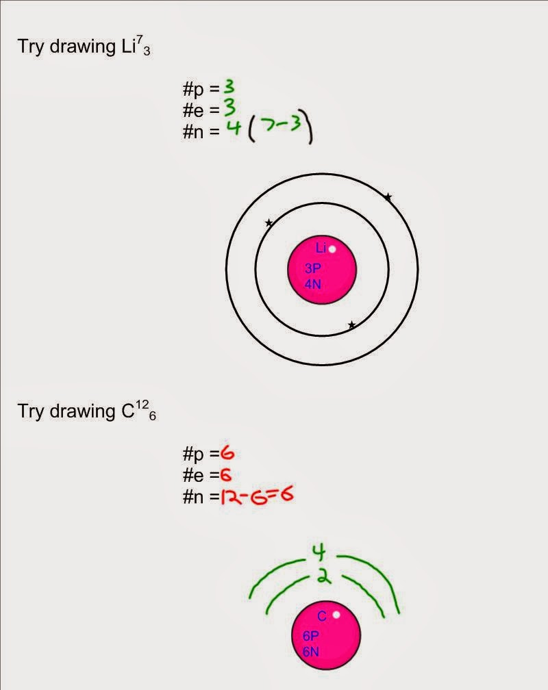 Grade 9 Enriched Science: Rutherford Bohr Atomic Daigrams