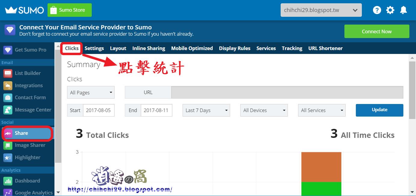 Sumo 網站流量工具