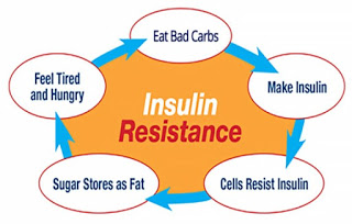 Insuling resistance and how to prevent it