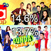 """ASAP"" Defeats ""Sunday PinaSaya"" in Nationwide Ratings"