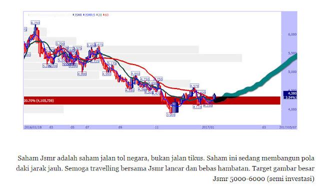 Opsi saham vs saham terbatas