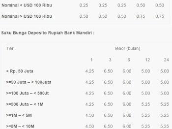 Informasi Deposito Bank Mandiri