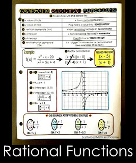 Graphing Rational Functions Reference Sheet