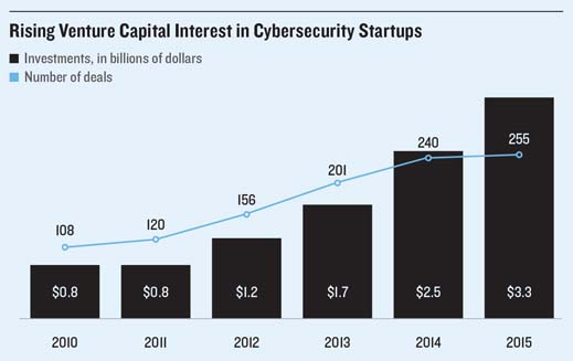 Boom In Cybersecurity Investment
