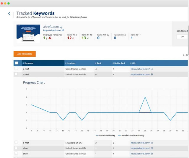 ahrefs tracked keywords tool