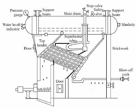 Mechanical Technology: Babcock and Wilcox Boiler