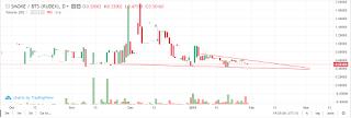 https://smoke.io/offtopic/@rawpride/smoke-market-analysis-large-falling-wedge-1-31-2019