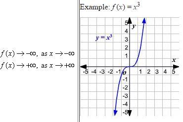 Beautiful Math: PreCalculus End Behavior