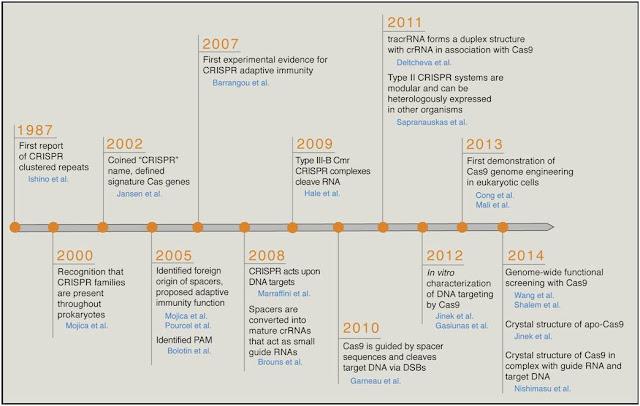 CRISPR-Cas9 technology timeline