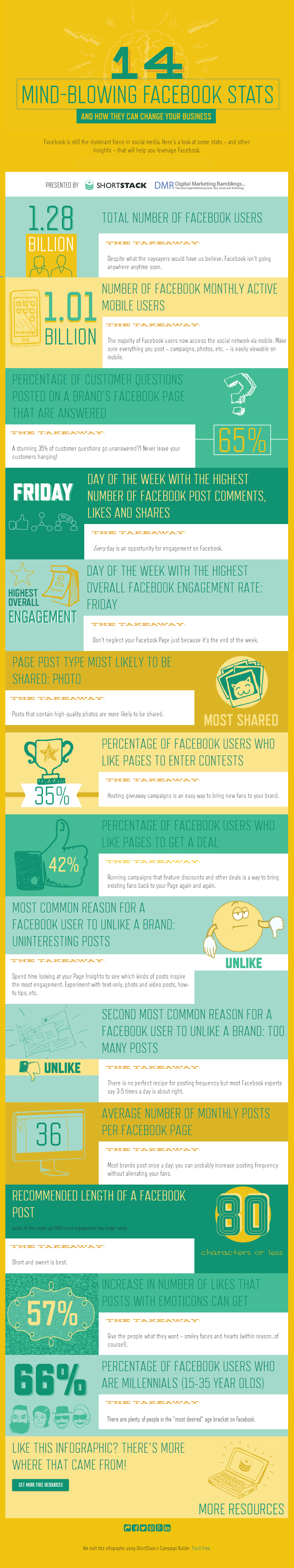 14 Amazing Facebook insights Social Media Marketers Need to Know - #infographic